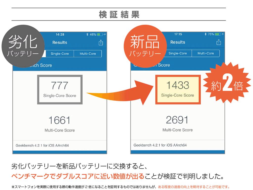 iPhoneバッテリー交換の検証結果
