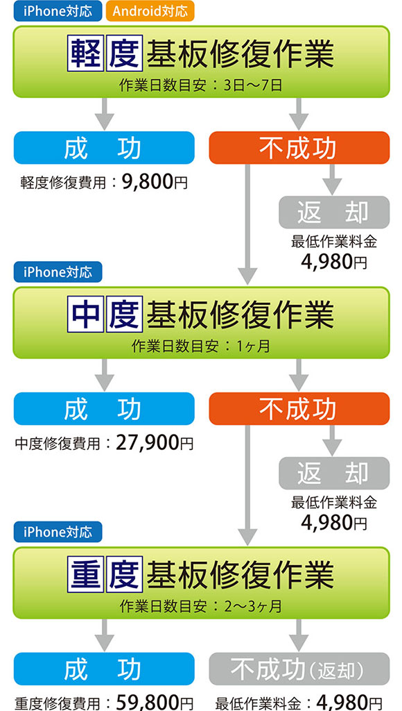 iPhone・Androidスマホの基板修復 料金プラン